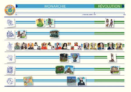 La chronologie de l'Histoire : Renaissance, Monarchie et R. - Frises + cartes