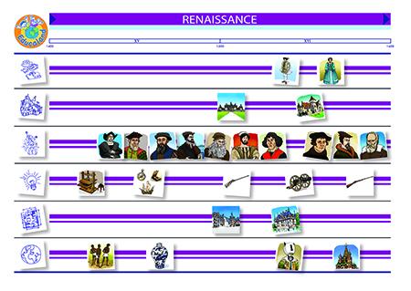 La chronologie de l'Histoire : Renaissance, Monarchie et Révolution